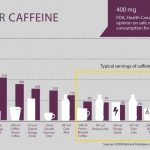 Do We All Consume Way Too Much Caffeine? - Andy The RD