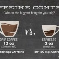 What is the difference of Espresso & Drip Coffee?   by java coffee IQ    Medium