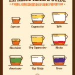 23 Things You Need To Know About Coffee | Espresso recipes, Espresso  drinks, Espresso