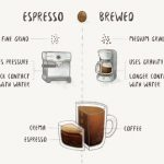 What is the difference of Espresso & Drip Coffee? | by java coffee IQ |  Medium
