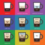 What is the difference between an Espresso and Cappuccino?   Best Coffee Mag