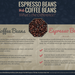 Espresso Beans vs Coffee Beans – What's the Difference?