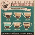 Vintage Espresso Ingredients Guide Coffee Poster Design Royalty Free  Cliparts, Vectors, And Stock Illustration. Image 21330732.