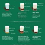 Types of Coffee drinks explained | Coffee recipes, Starbucks recipes,  Starbucks coffee recipes