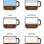 How to Make a Latte Without an Espresso Machine   How to make a latte,  Coffee drinks, Best espresso