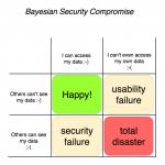 Financial Cryptography: Risks & Security Archives