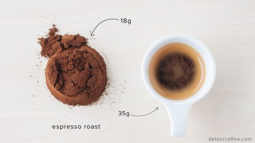 Coffee: What's the difference between Espresso and Regular – Detour Coffee  Roasters