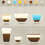 10 Easy espresso drinks to make at home (INFOGRAPHIC) – SheKnows