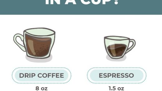 How Much Caffeine In Coffee - What Type of Coffee Has the Most Caffeine