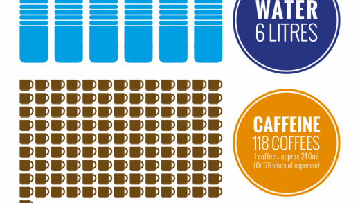 Lethal Doses of Water, Caffeine and Alcohol – Compound Interest