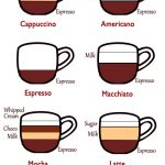 TYPES OF COFFEE and how to make them - The Natural DIY