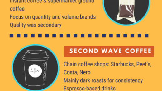 What Is Third Wave Coffee? -