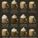 Which one is missing? @locoporespresso Follow @locoporespresso For  @locoporespresso... | Coffee drink recipes, Coffee recipes, Specialty coffee  drinks