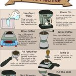 How to Brew Espresso - Pulling the Perfect Shot | Coffee brewing methods,  Coffee recipes, How to make coffee