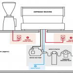 use – How To Start A Coffee Roasting Business
