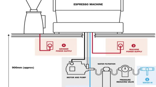 coffee – How To Start A Coffee Roasting Business