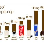 It's Just the Coffee Talking: How much caffeine is in that cup?