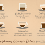 Different Espresso Drinks and How to Order Them