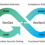 Continuous Testing and DevOps Blog – Continuous Testing, DevOps and Static  Code Analysis Principles & Best Practices