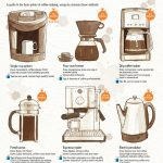 How to Make a Better Cup of Coffee at Home   Coffee brewing methods, Single  cup coffee maker, Coffee infographic
