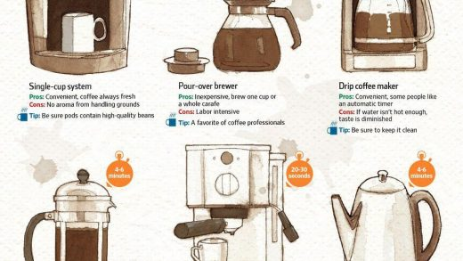 How to Make a Better Cup of Coffee at Home | Coffee brewing methods, Single  cup coffee maker, Coffee infographic