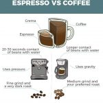 Difference Between Filter And Espresso Coffee Beans - Image of Coffee and  Tea