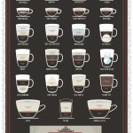 Exceptional Expressions of Espresso   Visual.ly
