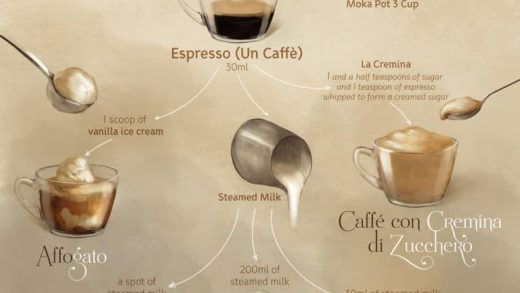 How to Make Espresso and Other Popular Coffee Drinks   Recipe   Coffee  lover, Coffee, Coffee menu