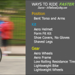 HOW TO RIDE FASTER ON YOUR BIKE: 10 BETTER WAYS – GEAR AND KIT | In The  Know Cycling