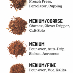 How to Grind Coffee Beans - Creature Coffee Co - Creature Feature - A  Specialty Coffee Blog - Gr… | Gourmet coffee beans, Grinding coffee beans, Coffee  bean grinder