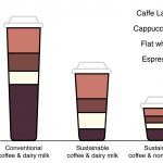 How sustainable is your daily cup of coffee? – Geography Directions