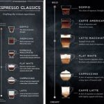 Starbucks Has Invented An Entirely New Espresso Drink