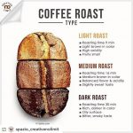 Superiority of Light Roast Coffee When You Consumed It - Wholesale Java  Coffee Bean