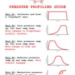 Where are we with pressure profiling?   My Blog