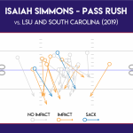 2020 NFL Draft: Where will Isaiah Simmons fit in the NFL?