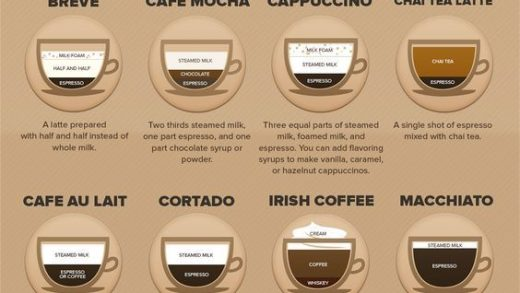 15 Types Of Coffee You Need To Try Before You Die — Dose Of Kaffeine –  CoffeeKopee