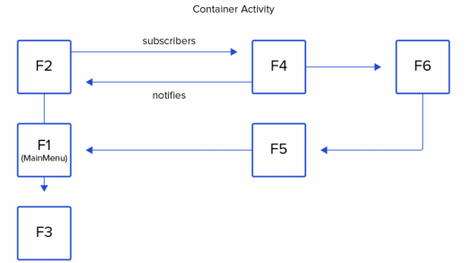 Fragment Navigation Pattern in Android | Toptal