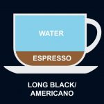 The Different Types Of Coffee, Explained (What Is a Flat White?)