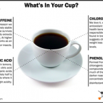 The Chemical Compounds Behind the Aroma of Coffee – Plants Network