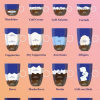 How to Make the 22 Most Popular Espresso Drinks (Infographic) | Espresso  recipes, Espresso drinks, Espresso drink recipes