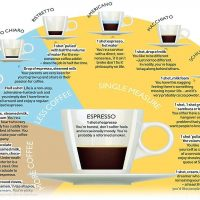 What's in your daily coffee, and what does your cup say about you? | Coffee  chart, Coffee drinks, Coffee cartoon