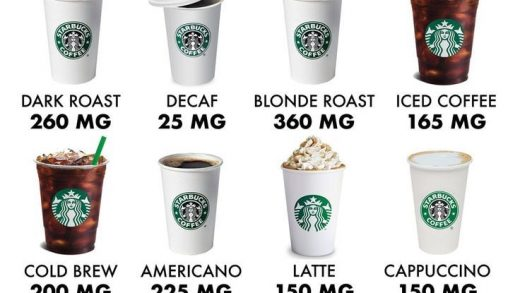 How much caffeine is in your beverage? Infographic in 2021 | Espresso  drinks, Starbucks drinks, Drink coffee quote