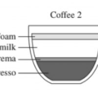 Baristas are divided over correct coffee drink in HSC Hospitality exam