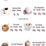 Ultimate Guide To Carbs In Coffee — PLUS infographic