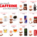 How Much Caffeine Should You Have In A Day? | Espresso Expert
