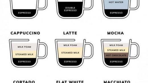 Different types of coffee : long black, short black, latte, cappuccino, ...