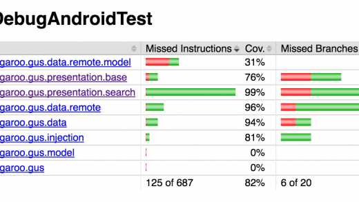 Introduction to Automated Android Testing - Part 6 – Rebecca Franks -  @riggaroo