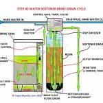 How to replace water softener resin water softener media replacement  procedure
