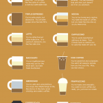 What Your Coffee Says About You - Infographic Facts