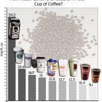 Rethink Your Drink: What is Caffeine? – Day to Day Eats